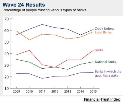 #TBT trust in banks and banking regulation