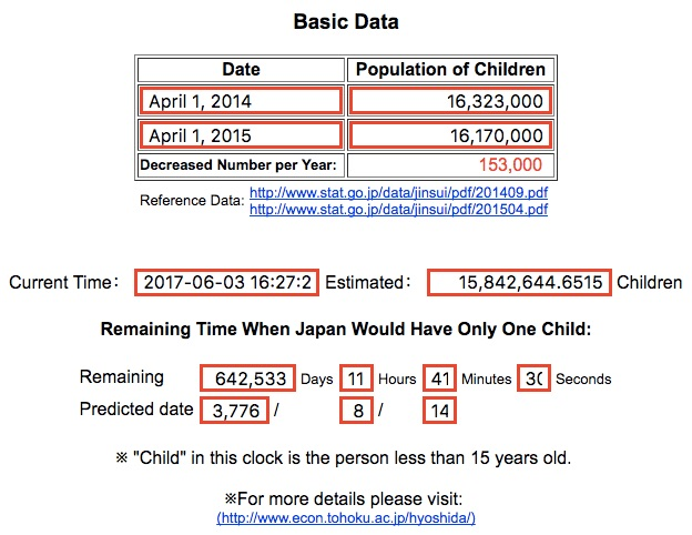 Japan's shrinking population
