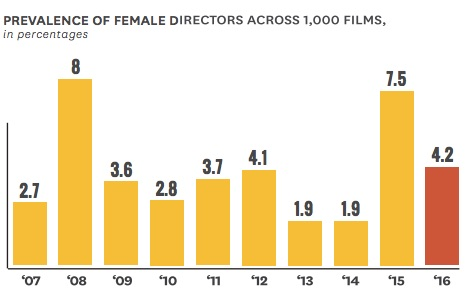 Hollywood gender gap