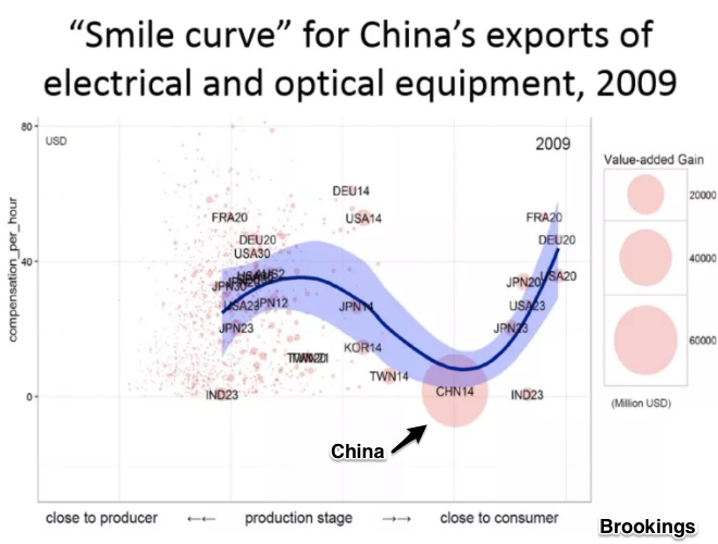 Looking At The Global Supply Chain With A Smile Curve