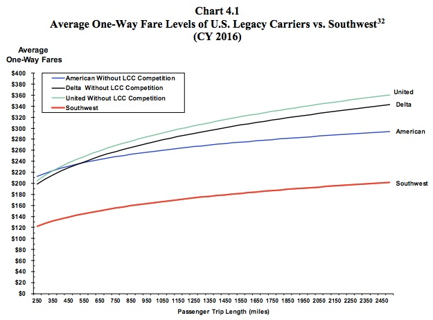 Southwest Effect and lower fares