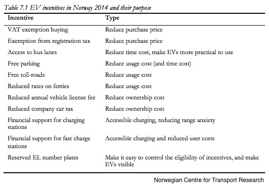 Norway's electric vehicle subsidies