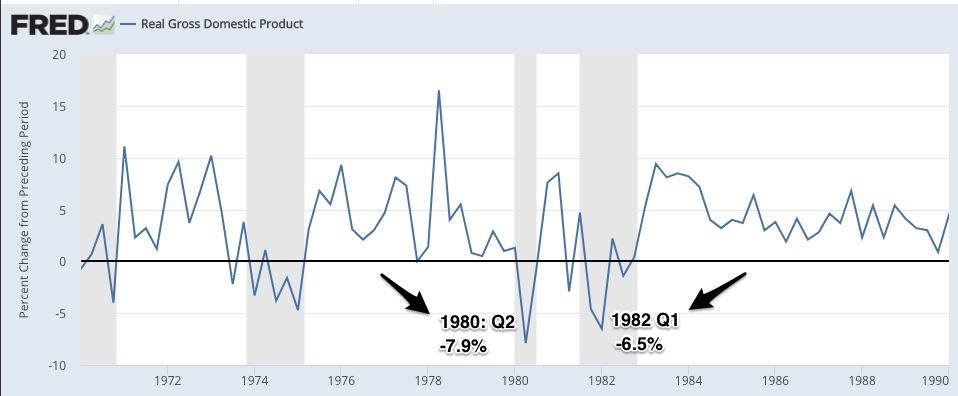 economic crises statistics