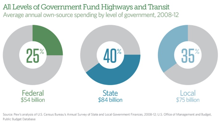 infrastructure spending at the federal, state and local levels
