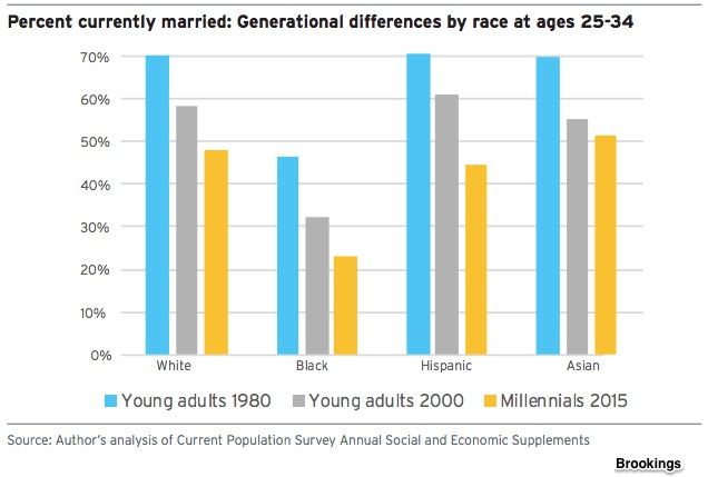 Millennial characteristics and marriage