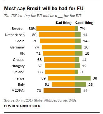 Brexit Impact on EU