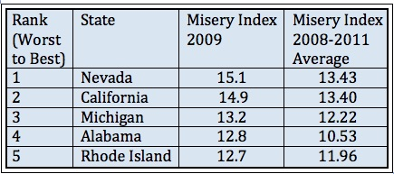 Misery Index U.S. states