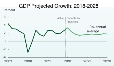 Federal Budget Projections GDP growth