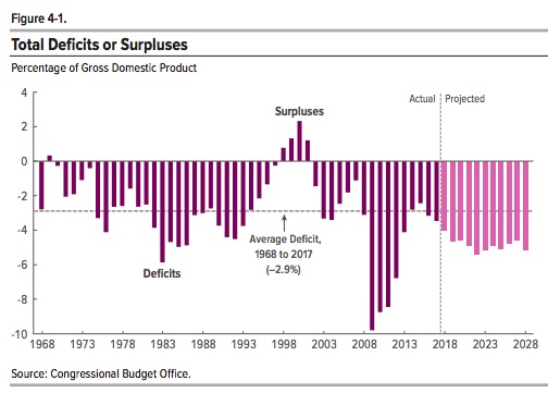 Federal Budget Projections deficits