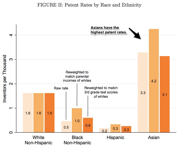 increasing innovation and race