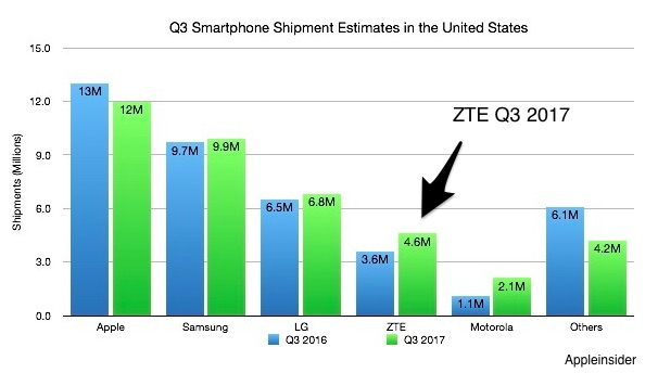 ZTE's global supply chain
