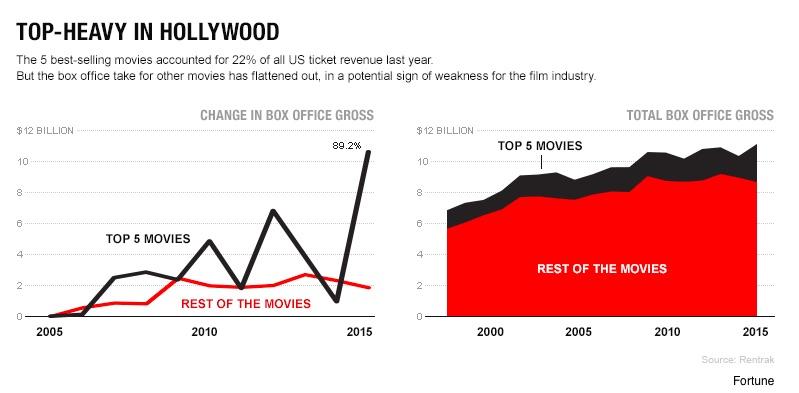 movie industry health