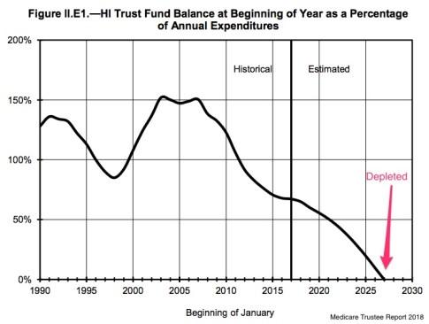 Medicare finances