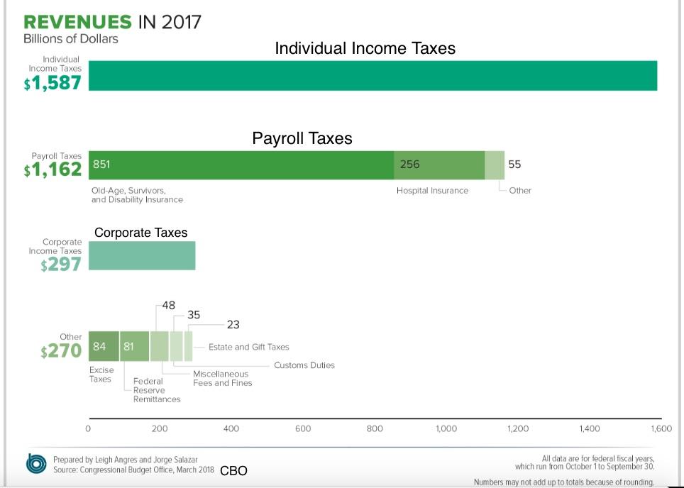 U.S. Tax system