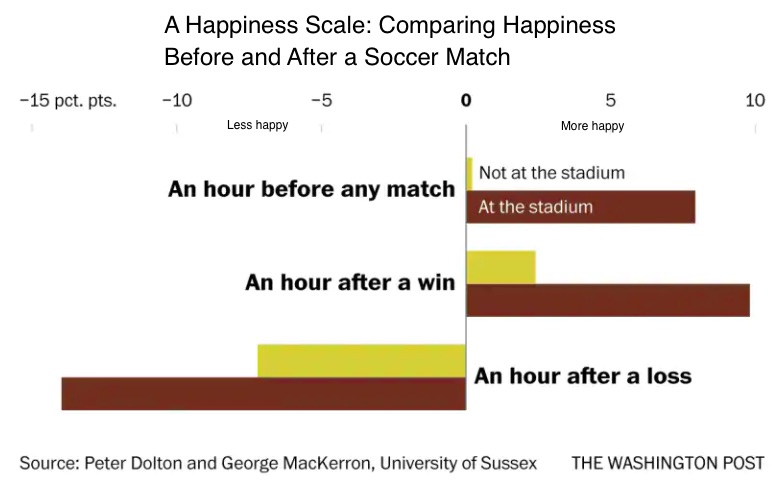 measuring happiness at the World Cup
