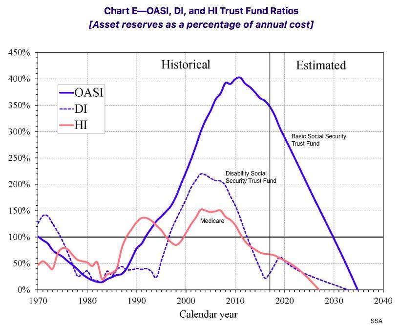 Social Security Solvency