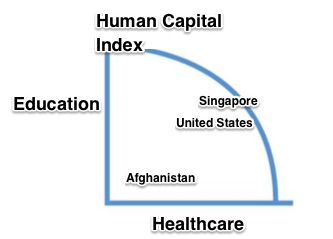 World Bank Human Capital Index