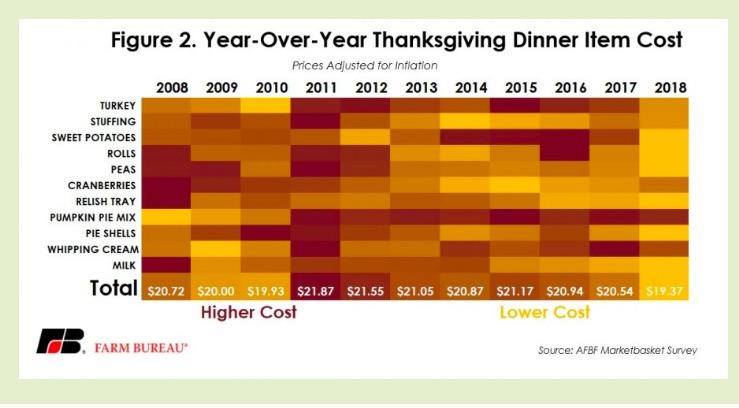 turkey top ten list for Thanksgiving economics