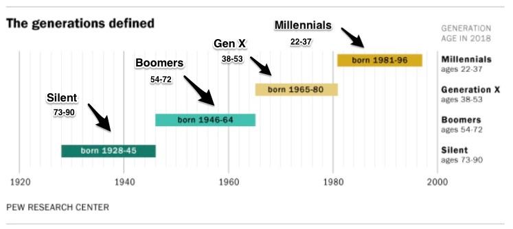 generational similarities