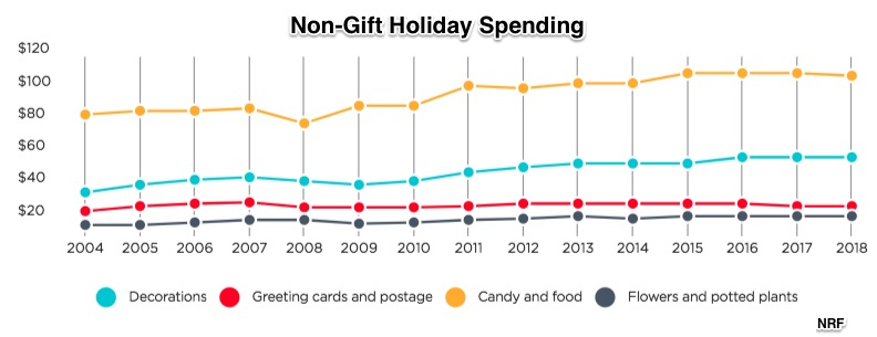 gift giving advice and holiday spending