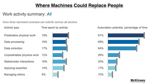 automation and future of work