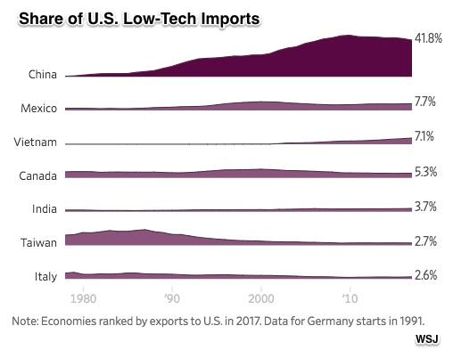 U.S. China trade history