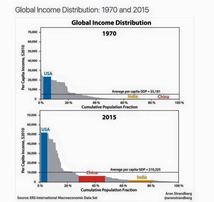 Global income distribution 1970 2015