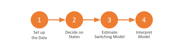 Steps for conducting a Switching Regression Analysis