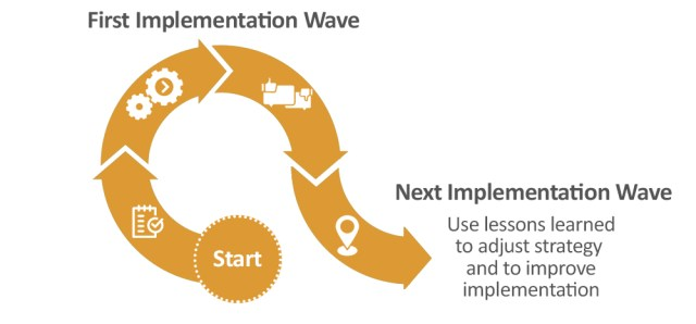 The first implementation wave is the basis for the following waves