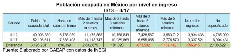 Población ocupada por nivel de ingreso