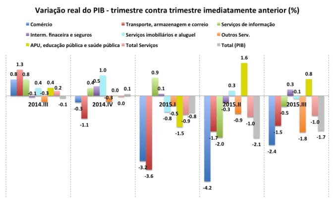 Fonte: Contas Nacionais Trimestrais (IBGE, 2015)