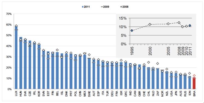 Fonte: TiVA (OCDE & OMC 2015)