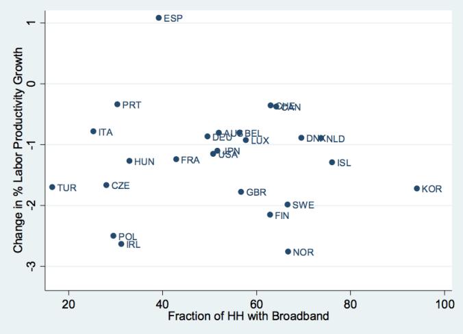 produtividade e banda larga