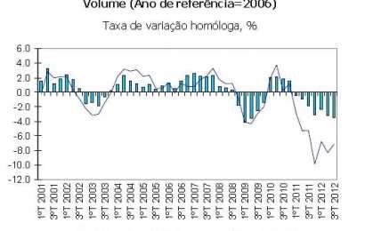 Estimativa para o PIB revista em baixa – PIB cai 3,5% no 3º trimestre