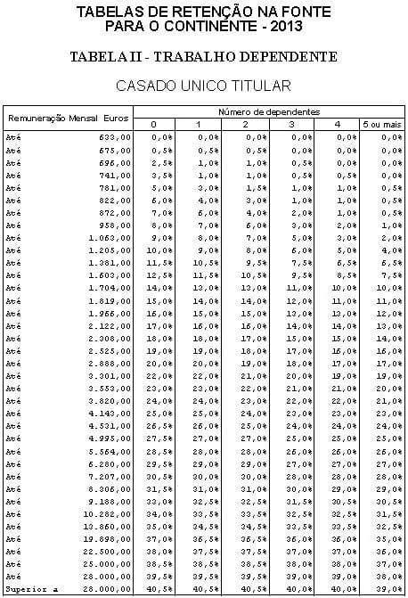 Tabela 2 - Retenção IRS 2013 - Casado Unico titular