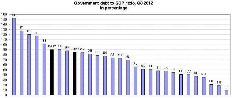Dívida pública em percentagem do PIB 2012