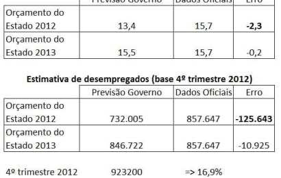 Governo falha previsões para o desemprego em 125.000 indivíduos
