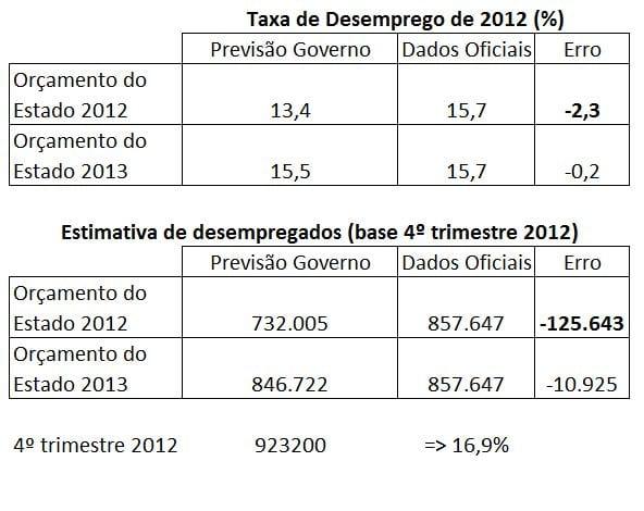 Erro de previsão governo desemprego 2012