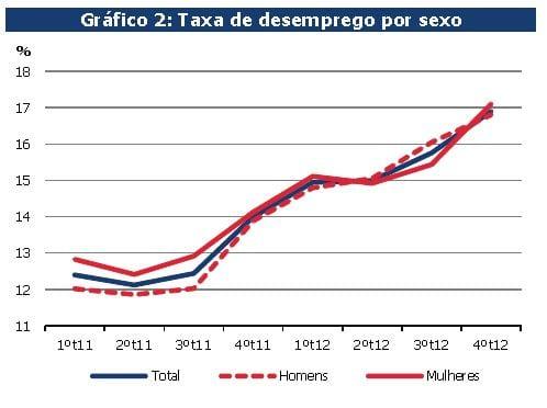 taxa de desemprego 2012