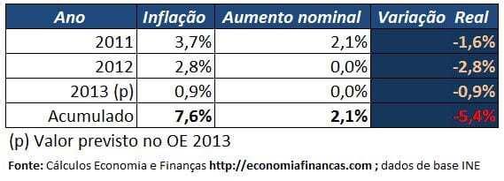 Evolução salário mínimo nacional 2011 a 2013