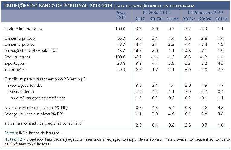 Projeções Banco de Portugal Verão 2013
