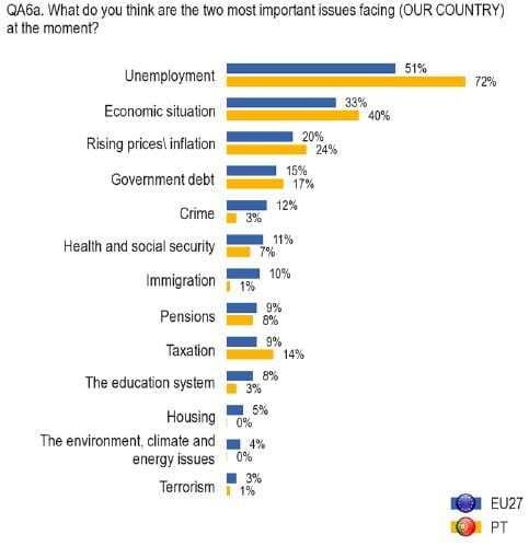 principal problema nacional (Eurobarometro)