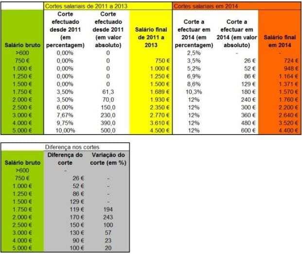 Comparativo corte 2013 2014