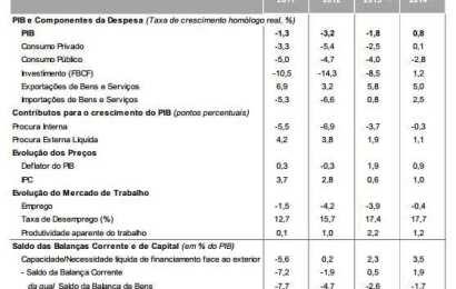 Previsões para 2014 presentes no Orçamento do Estado