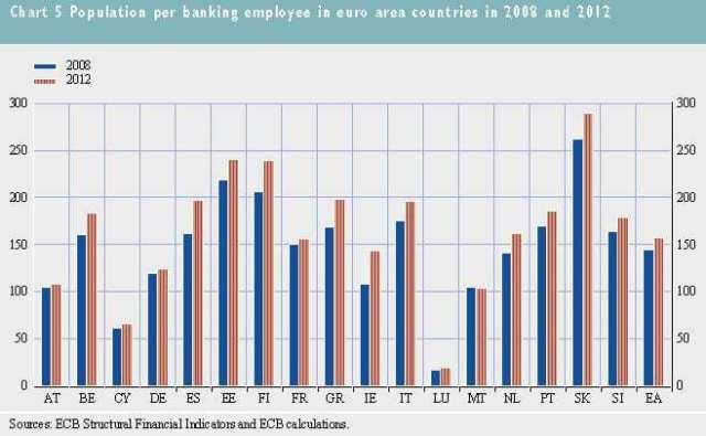 população por empregado bancário