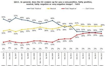 Eurobarómetro: perceção sobre a UE próximo dos mínimos históricos