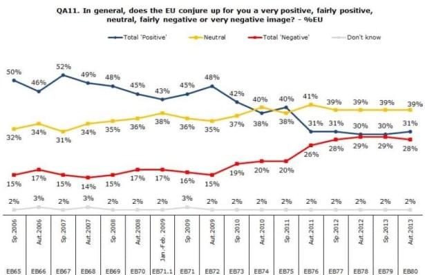 eurobarómetro
