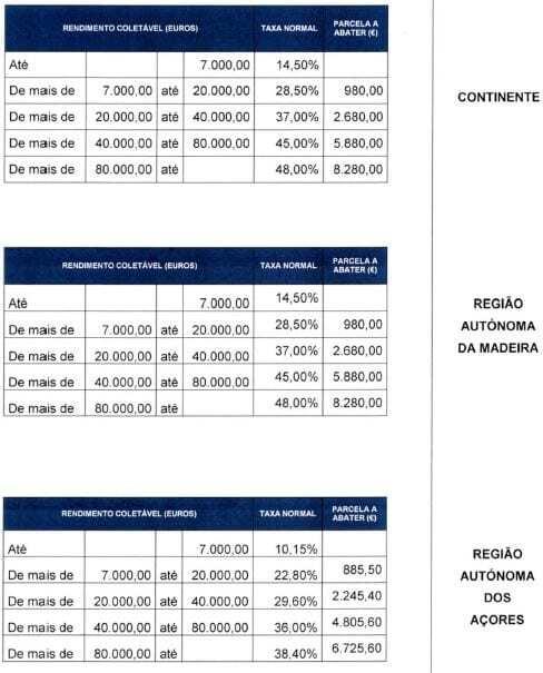 tabelas práticas irs 2013
