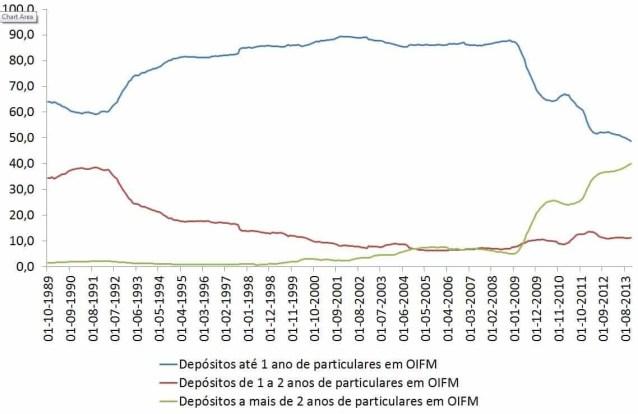 Depósitos por prazos de particulares até novembro de 2013