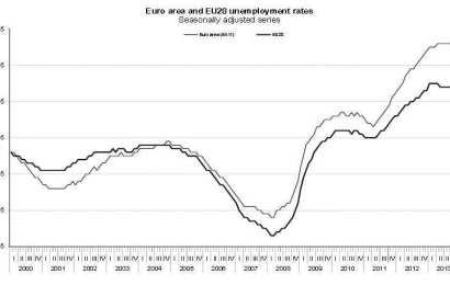 Desemprego: estar no Euro é cada vez mais penalizador para a maioria dos países? (Eurostat)